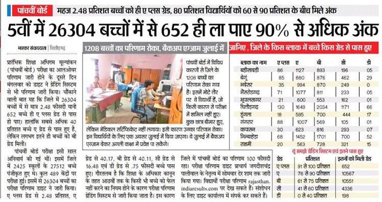 Rajasthan Board 5th Class Result 2019