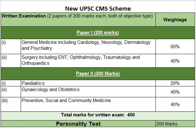 UPSC CMS Answer Key 2019