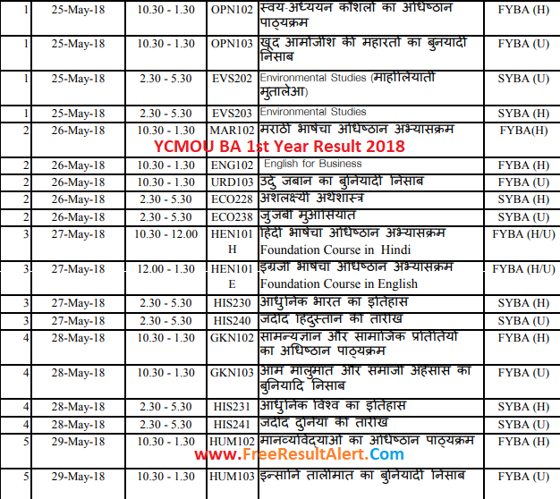 YCMOU BA 1st Year Result 2018