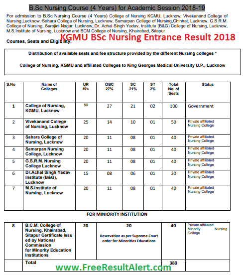KGMU BSc Nursing Entrance Result 2018