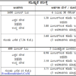 Karnataka Armed Police Constable Admit Card 2018