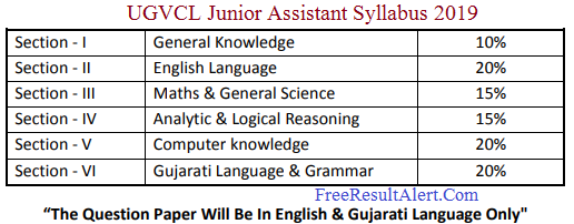 UGVCL Junior Assistant Syllabus 2019