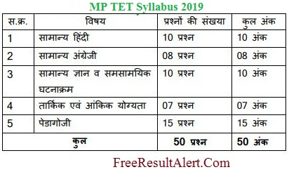 MP TET Syllabus 2019