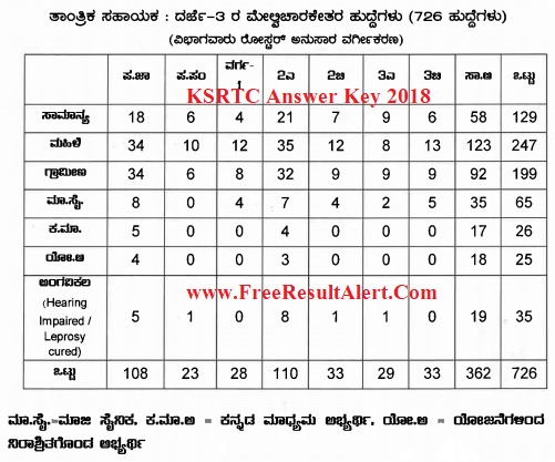 KSRTC Technical Assistant Answer Key 2018