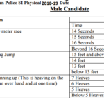 Rajasthan Police SI Physical Date 2019