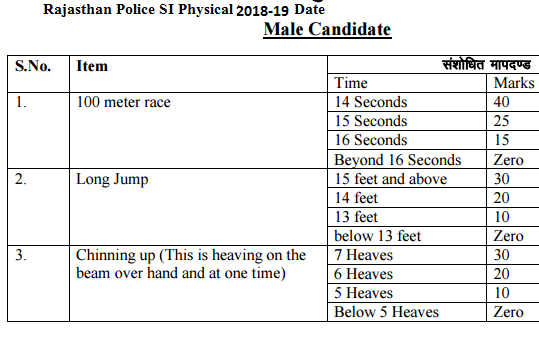 Rajasthan Police SI Physical Date 2019 & Test Selection