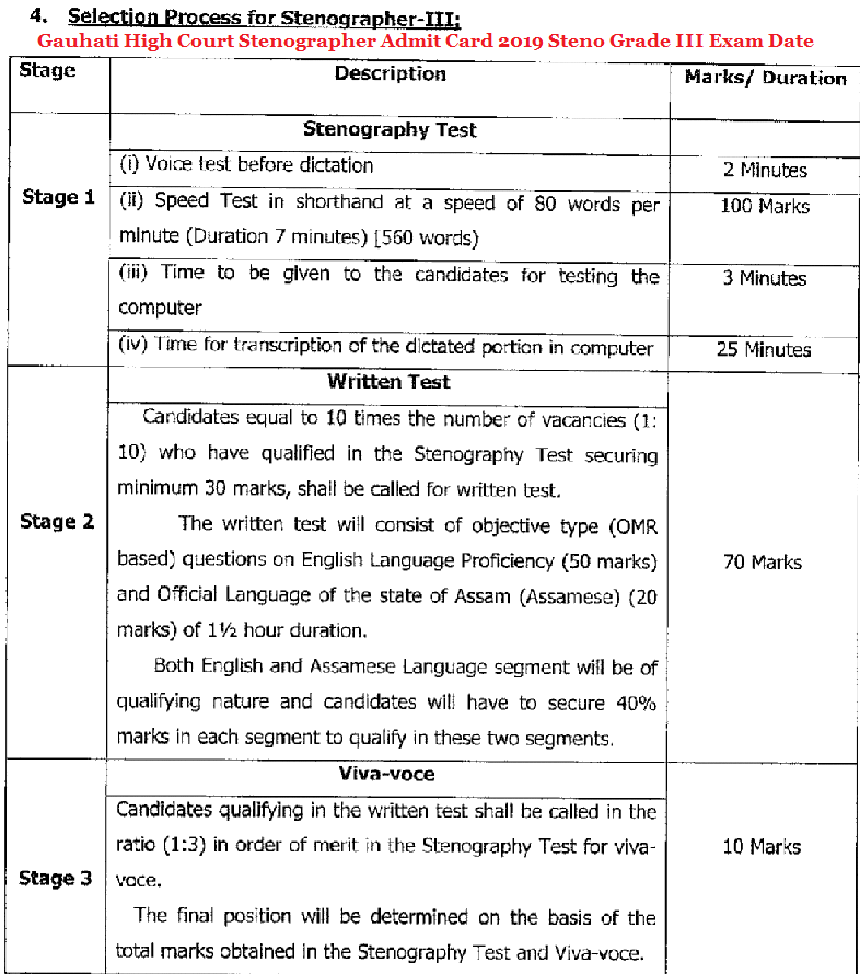 Gauhati High Court Stenographer Admit Card 2019