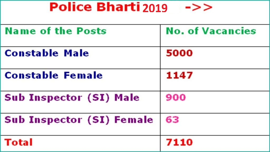 Haryana Police Constable Answer Key 2019
