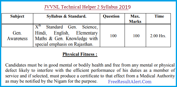 JVVNL Technical Helper 2 Syllabus 2019