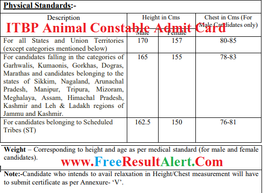ITBP Constable Animal Transport Admit Card 2019