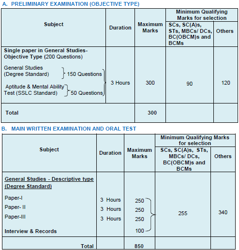 TNPSC Group 1 Hall Ticket 2019