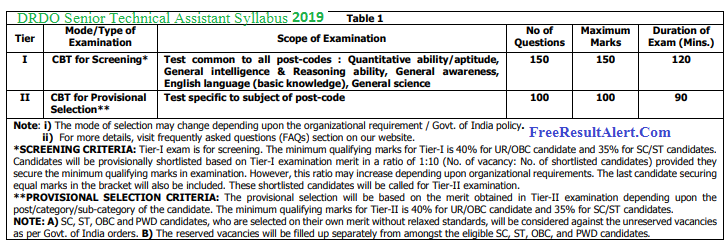DRDO Senior Technical Assistant Syllabus 2019