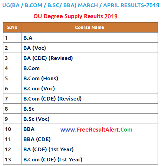 OU Degree Supply Results 2019