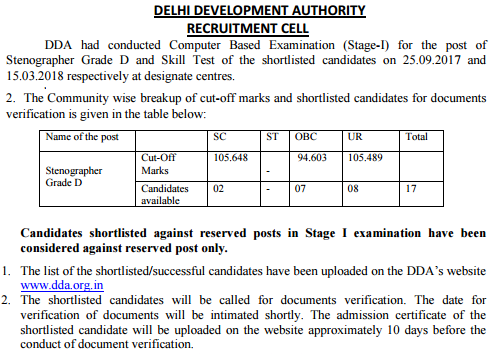 DDA Result 2019 Planning Assistant, Assistant Director & Stenographer