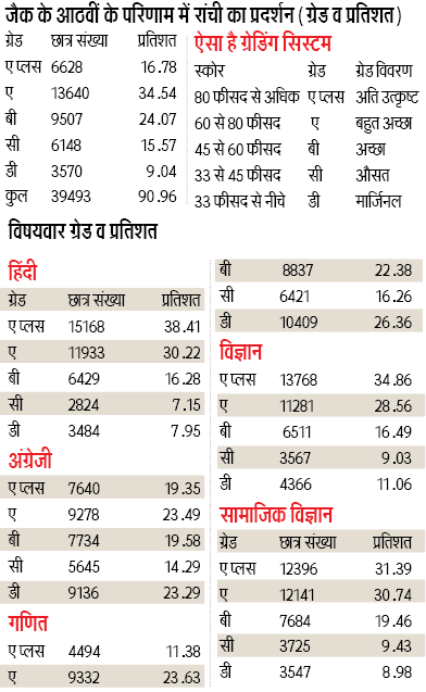 www.jac.nic.in 8th result 2019
