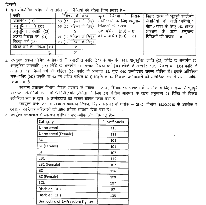 BPSC Assistant Result 2019