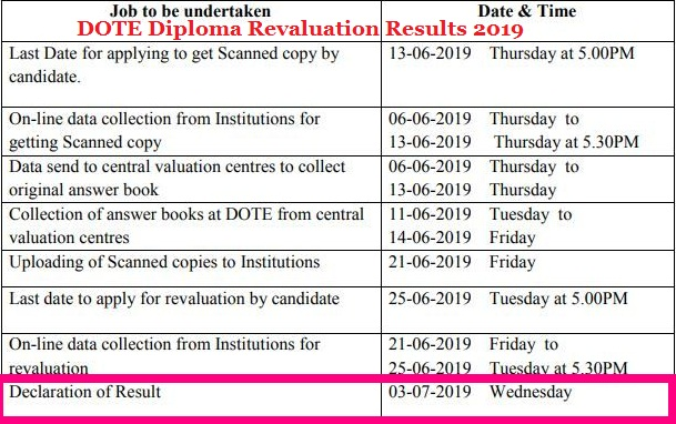 DOTE Diploma Revaluation Results 2019