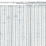 GPSC Assistant Engineer(AE) Civil exam 2019 Answer Key