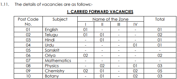 APPSC JL Notification 2019 Junior Lecturers