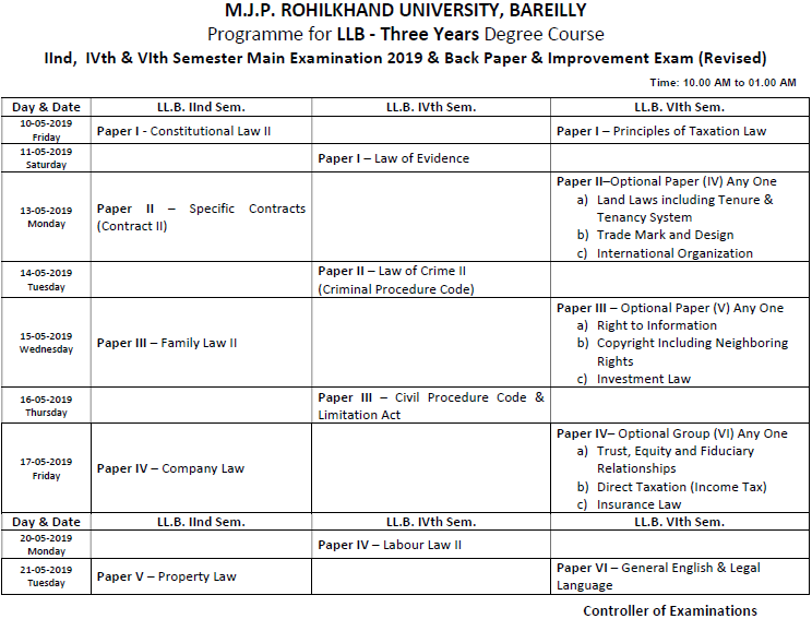 MJPRU LLB Exam Scheme 2019 2nd 4th 6th Semester
