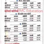 Rajasthan College First Cut Off List 2019