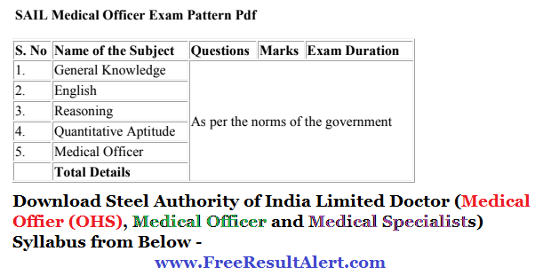 SAIL Medical Officer Admit Card 2019