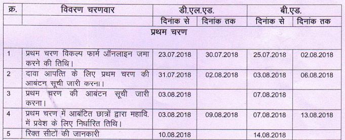 Previous Year CG Vyapam Bed Counselling Schedule